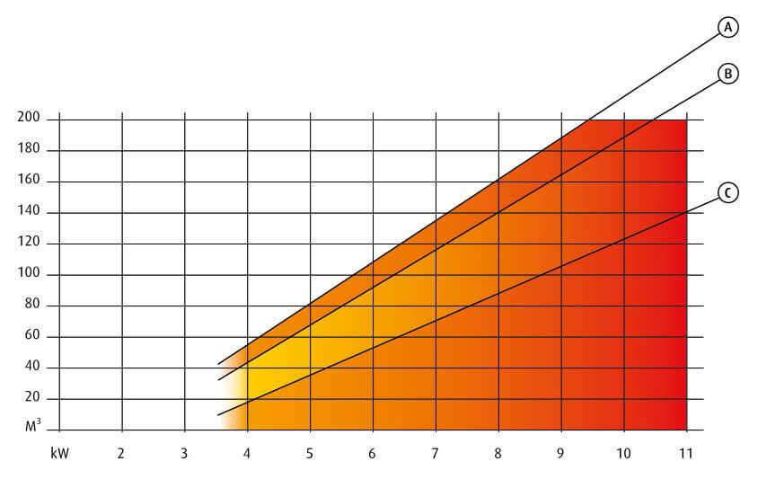 tabel om vermogen verwarming haard kachel te berekenen